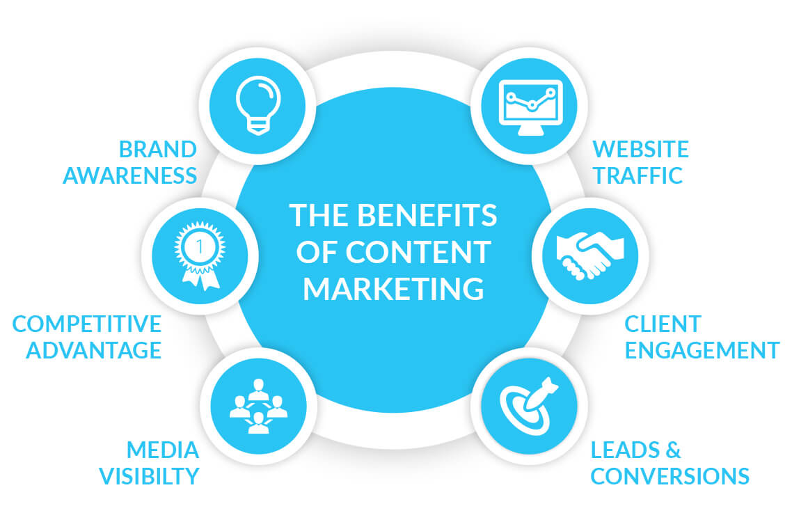 seo blog content marketing for small businesses